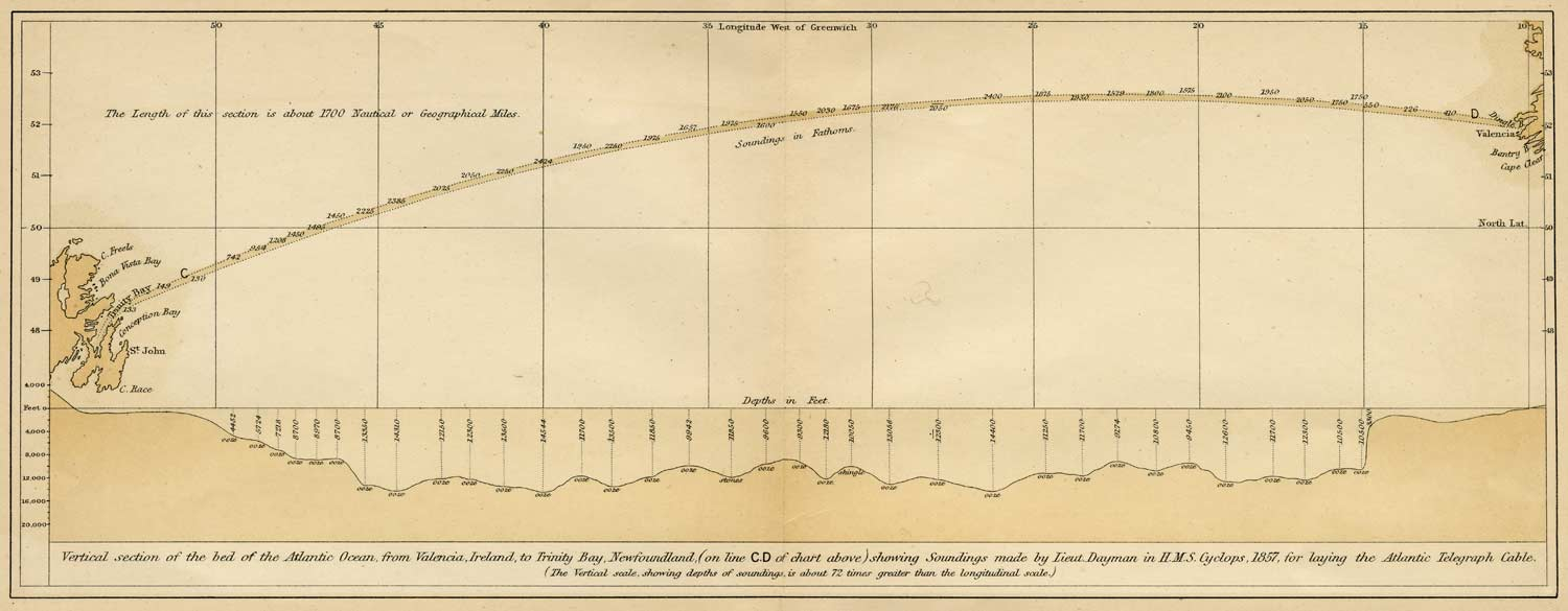 Historic Map-Vertical section of the bed of the Atlantic Ocean, from Valencia, Ireland, to Trinity Bay, Newfoundland